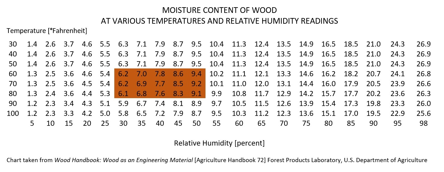 moisture-content-of-wood-chart